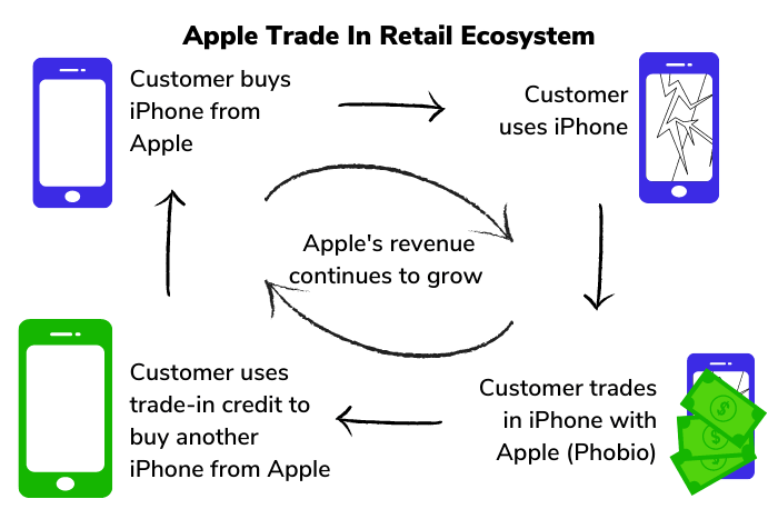 Graphic of how Phobio helps create a retail ecosystem for Apple
